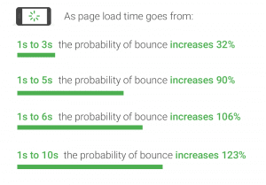 Page Load Times